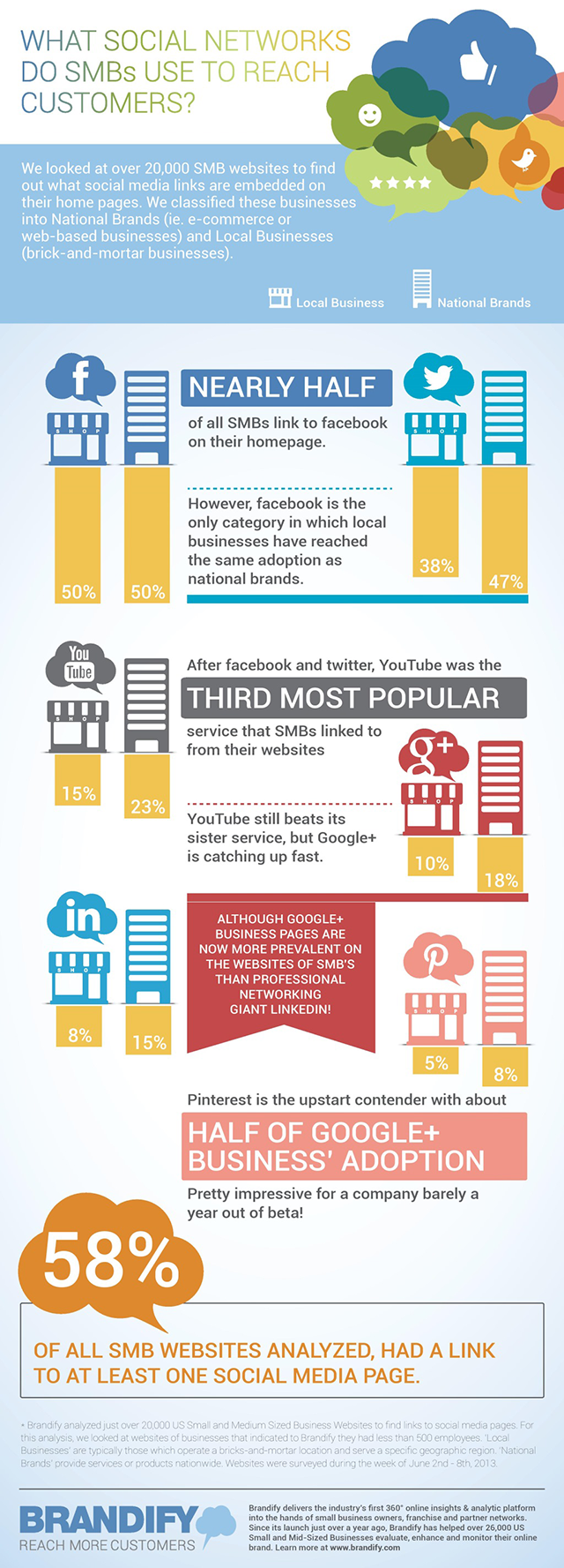Infographic-How-Do-Small-Businesses-Reach-Customers